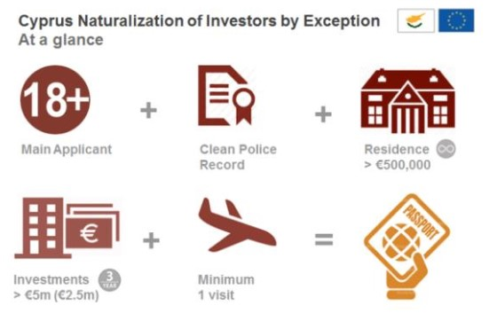 Naturalization of Investors in Cyprus